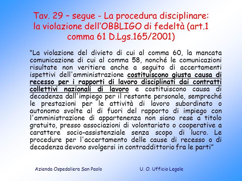 Tav. 29 – segue - La procedura disciplinare: la violazione dell'OBBLIGO di fedeltà (art.1 comma 61 D.Lgs.165/2001)