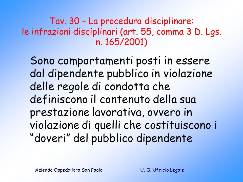 Tav. 30 – La procedura disciplinare: le infrazioni disciplinari (art