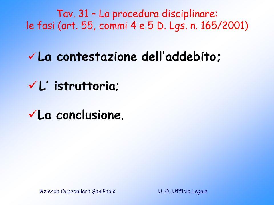 L' istruttoria; La conclusione. La contestazione dell'addebito;
