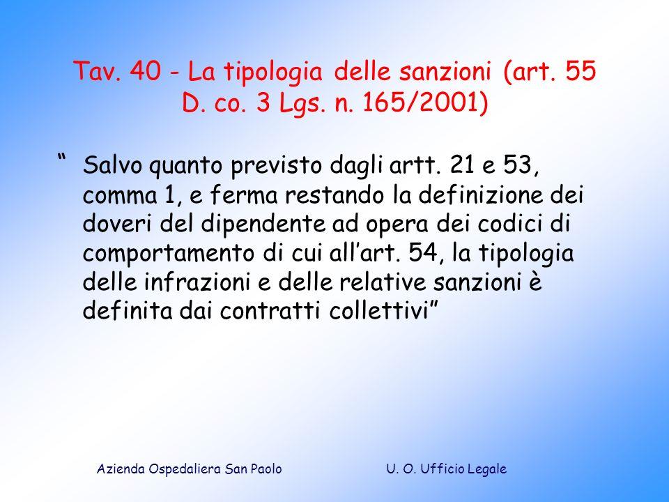 Tav. 40 - La tipologia delle sanzioni (art. 55 D. co. 3 Lgs. n