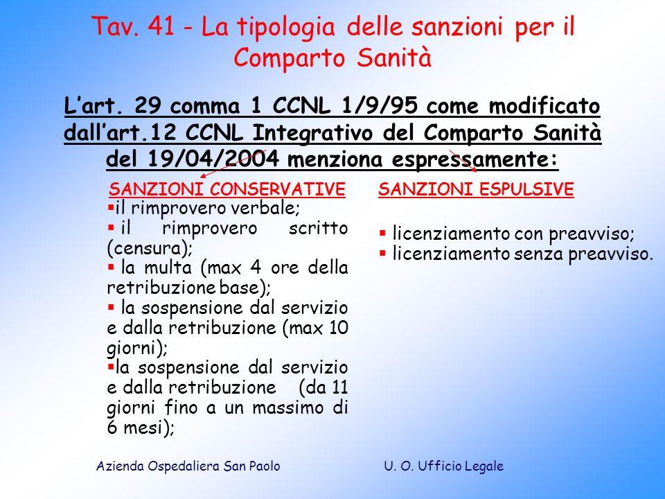 Tav. 41 - La tipologia delle sanzioni per il Comparto Sanità