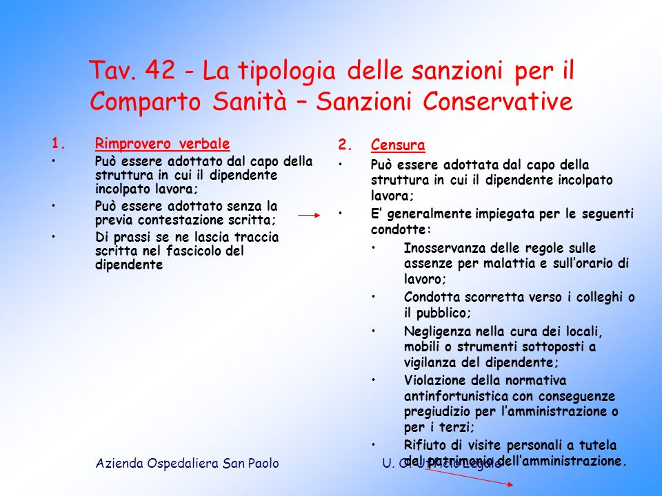 Tav. 42 - La tipologia delle sanzioni per il Comparto Sanità – Sanzioni Conservative