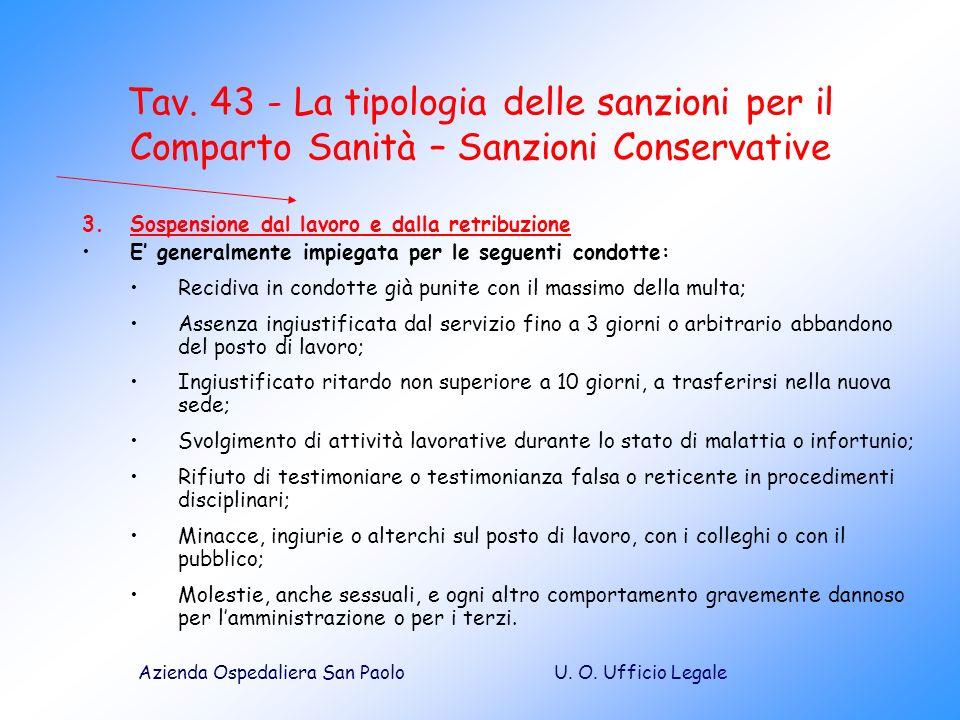 Tav. 43 - La tipologia delle sanzioni per il Comparto Sanità – Sanzioni Conservative