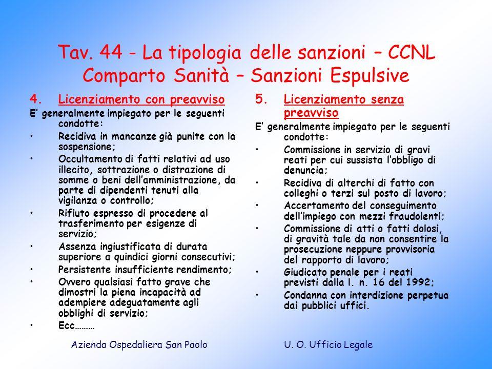 Tav. 44 - La tipologia delle sanzioni – CCNL Comparto Sanità – Sanzioni Espulsive