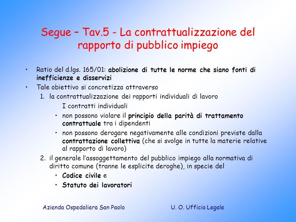 Segue – Tav.5 - La contrattualizzazione del rapporto di pubblico impiego
