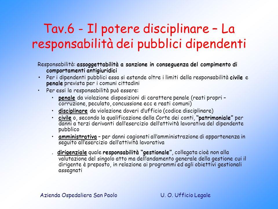 Tav.6 - Il potere disciplinare – La responsabilità dei pubblici dipendenti