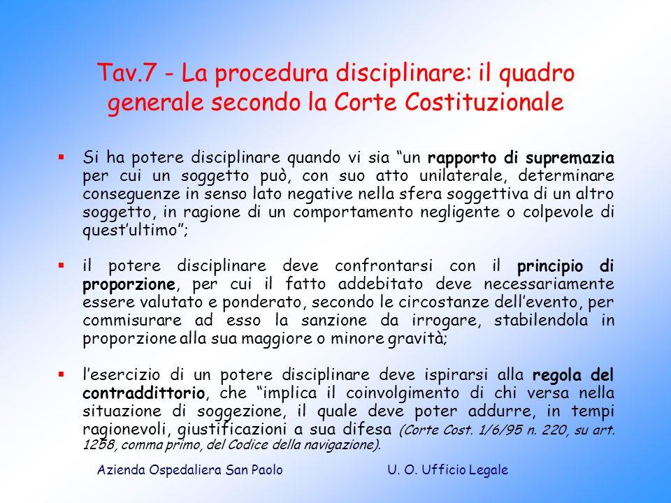 Tav.7 - La procedura disciplinare: il quadro generale secondo la Corte Costituzionale
