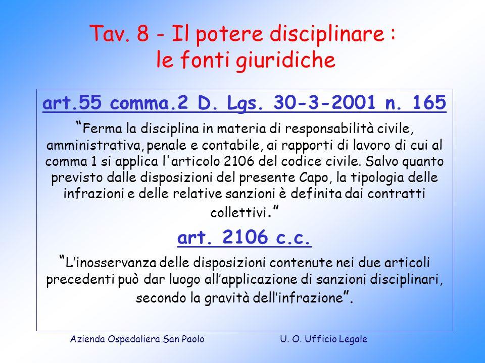 Tav. 8 - Il potere disciplinare : le fonti giuridiche
