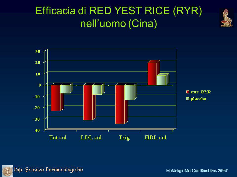 Efficacia di RED YEST RICE (RYR) nell'uomo (Cina)