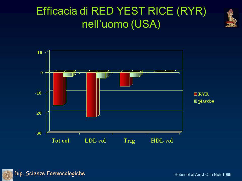 Efficacia di RED YEST RICE (RYR) nell'uomo (USA)