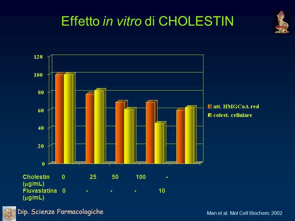 Effetto in vitro di CHOLESTIN