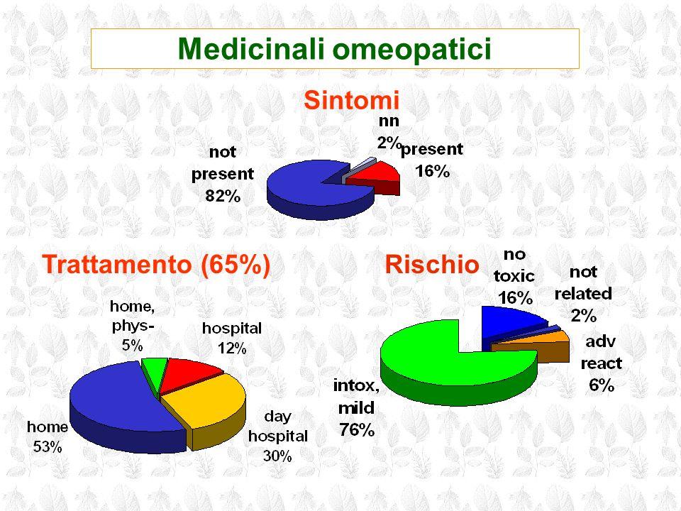 Medicinali omeopatici