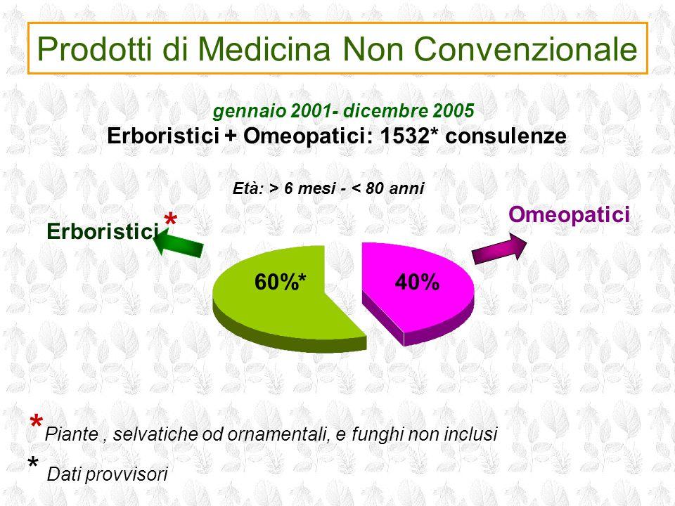 Prodotti di Medicina Non Convenzionale