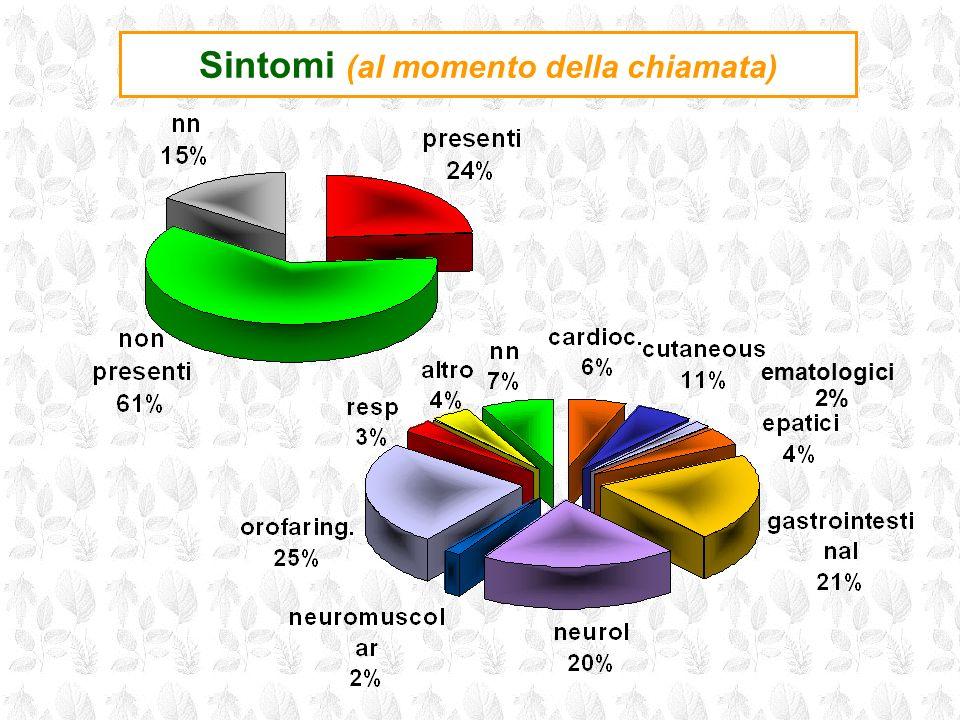 Sintomi (al momento della chiamata)