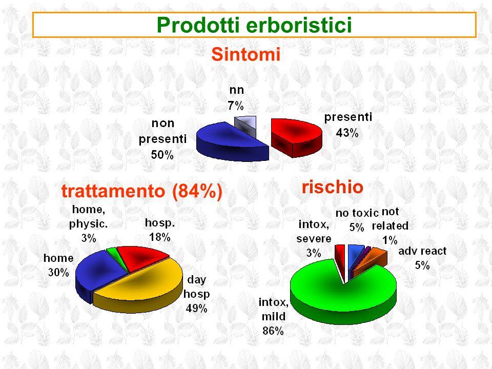 Prodotti erboristici Sintomi rischio trattamento (84%)