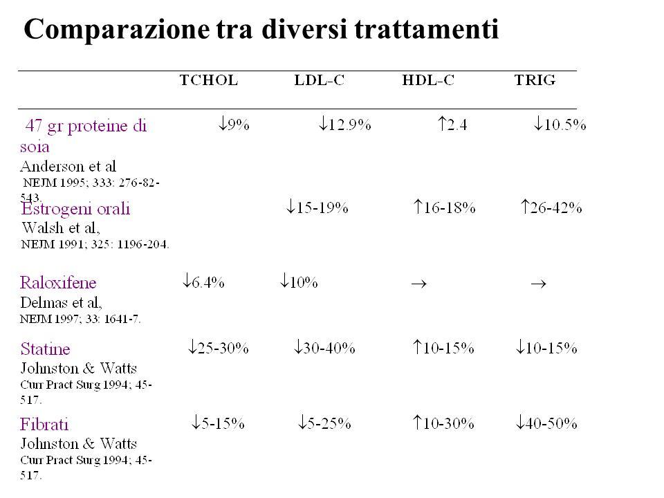 Comparazione tra diversi trattamenti