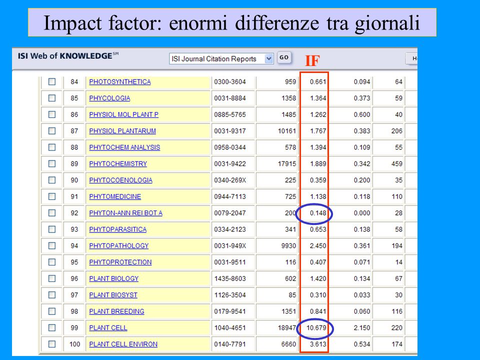Impact factor: enormi differenze tra giornali
