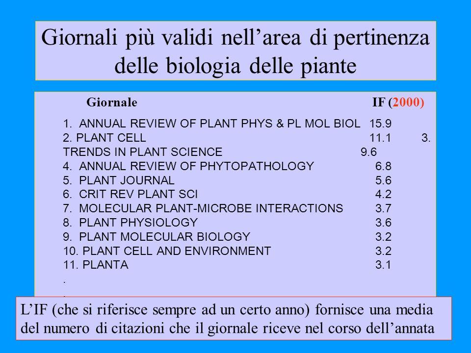 Giornali più validi nell'area di pertinenza delle biologia delle piante