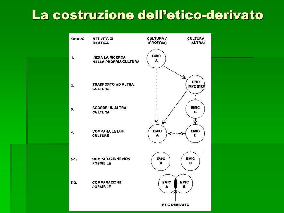 La costruzione dell'etico-derivato