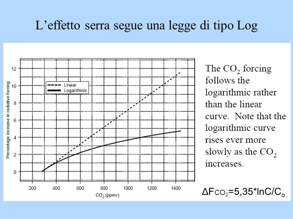L'effetto serra segue una legge di tipo Log