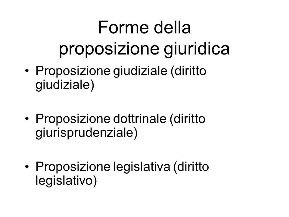 Forme della proposizione giuridica