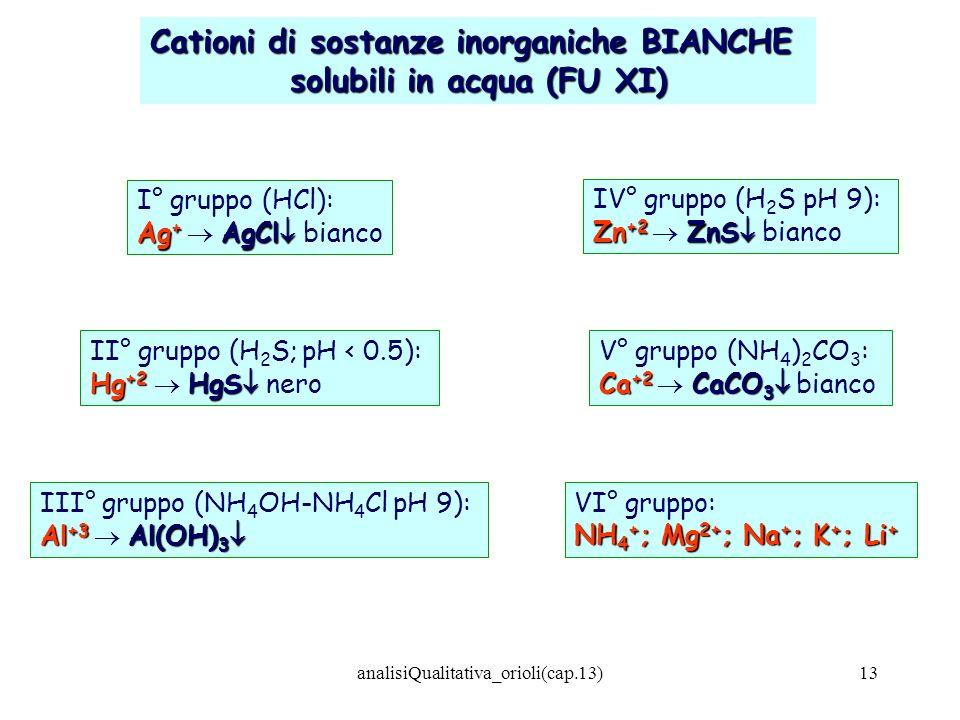 Cationi di sostanze inorganiche BIANCHE solubili in acqua (FU XI)