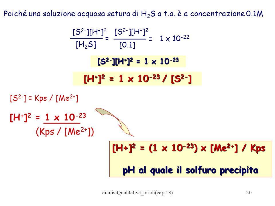 pH al quale il solfuro precipita
