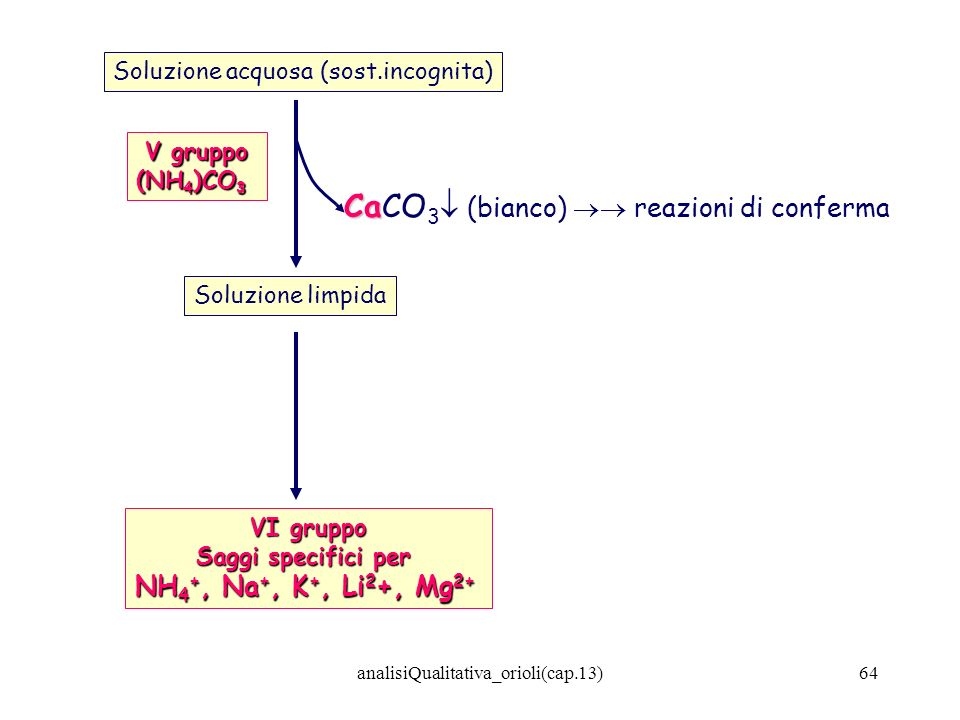 CaCO3 (bianco)  reazioni di conferma