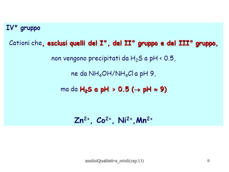 Zn2+, Co2+, Ni2+,Mn2+ IV° gruppo