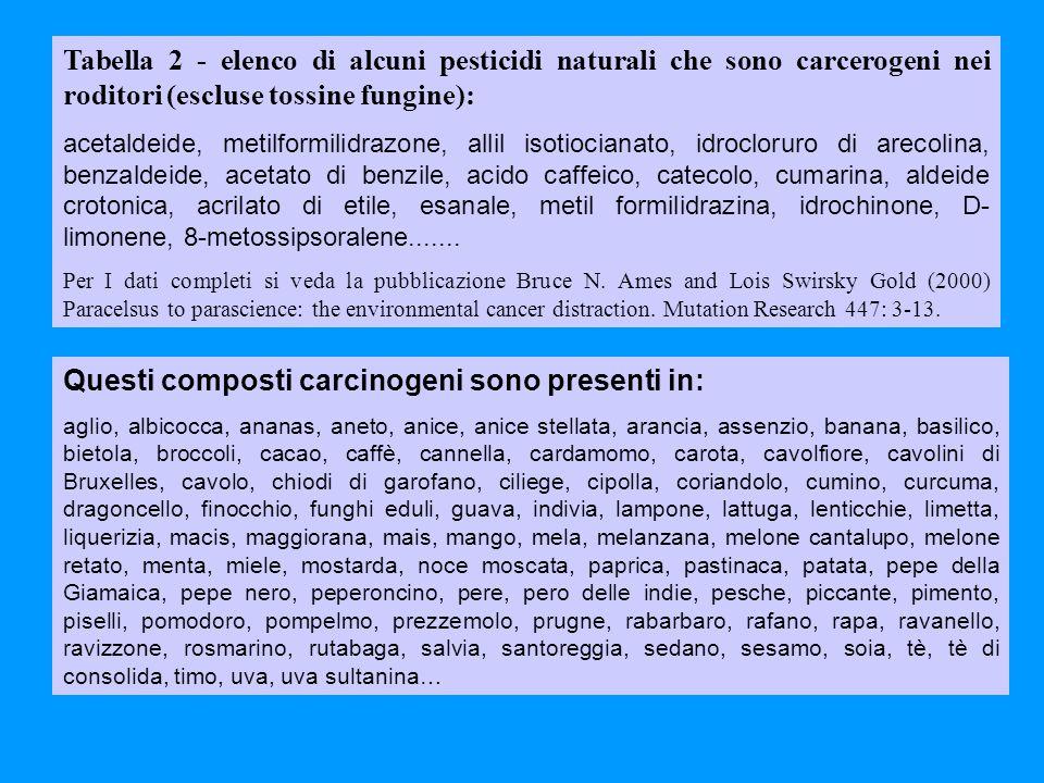 Questi composti carcinogeni sono presenti in: