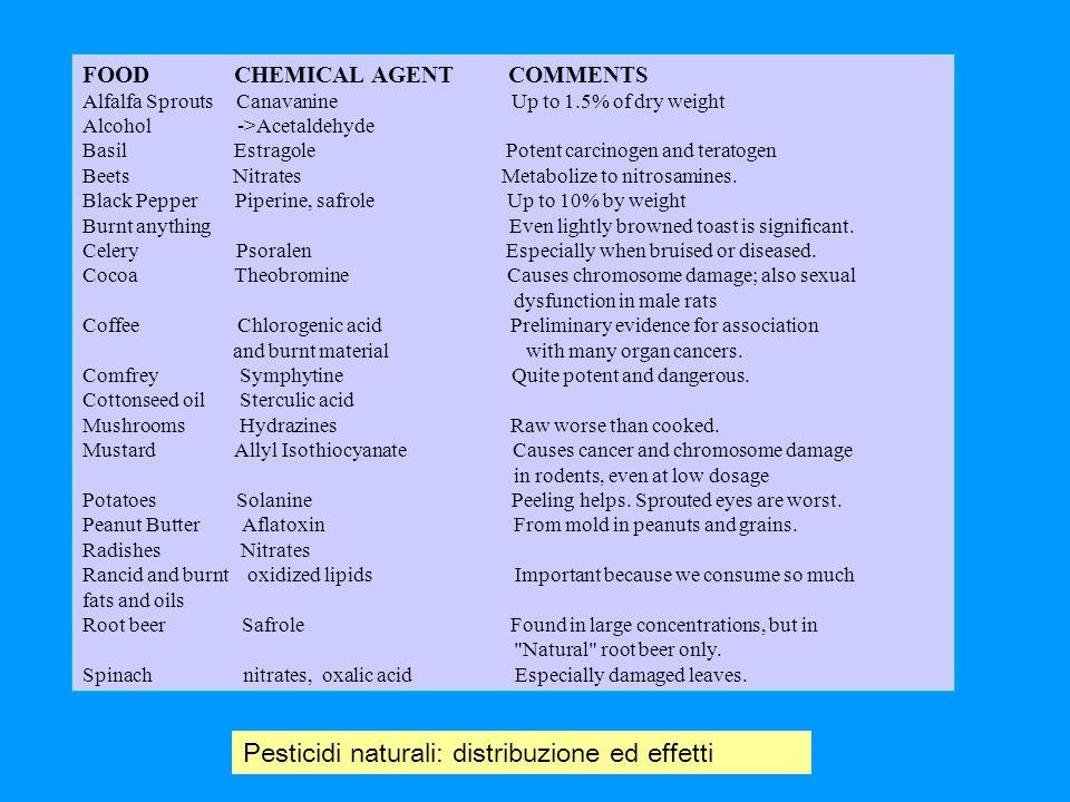 Pesticidi naturali: distribuzione ed effetti