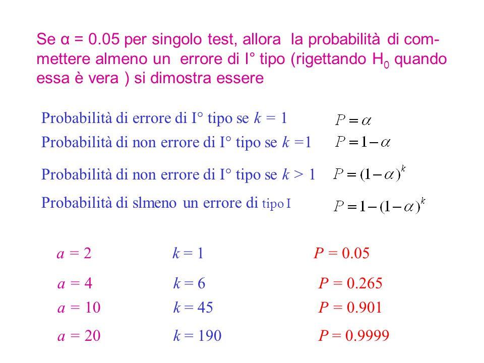 Se α = 0.05 per singolo test, allora la probabilità di com-mettere almeno un errore di I° tipo (rigettando H0 quando essa è vera ) si dimostra essere