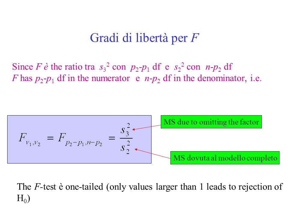 Gradi di libertà per F Since F è the ratio tra s32 con p2-p1 df e s22 con n-p2 df.