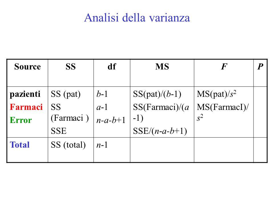 Analisi della varianza