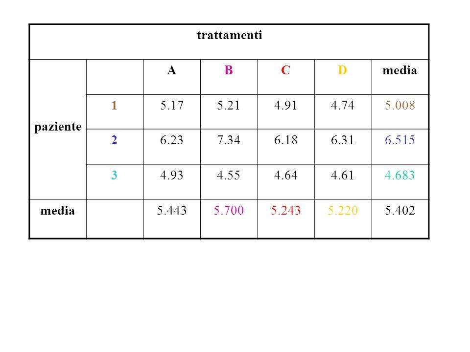 trattamenti paziente. A. B. C. D. media. 1. 5.17. 5.21. 4.91. 4.74. 5.008. 2. 6.23. 7.34.