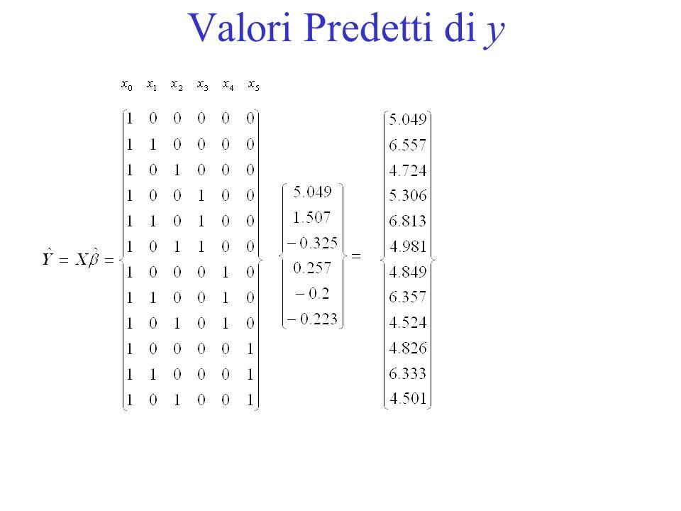 Valori Predetti di y