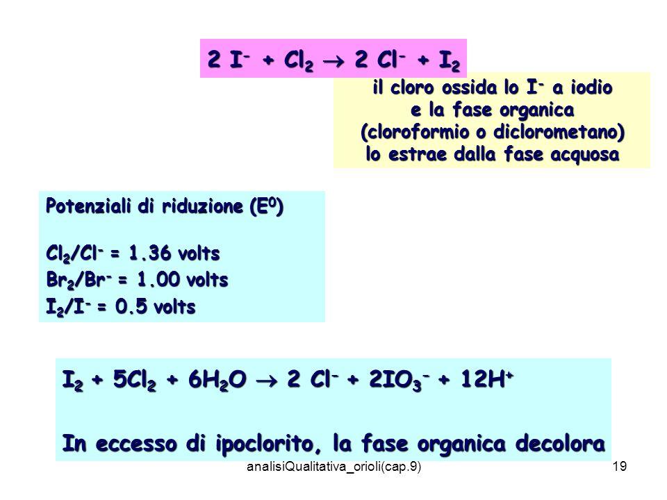 In eccesso di ipoclorito, la fase organica decolora