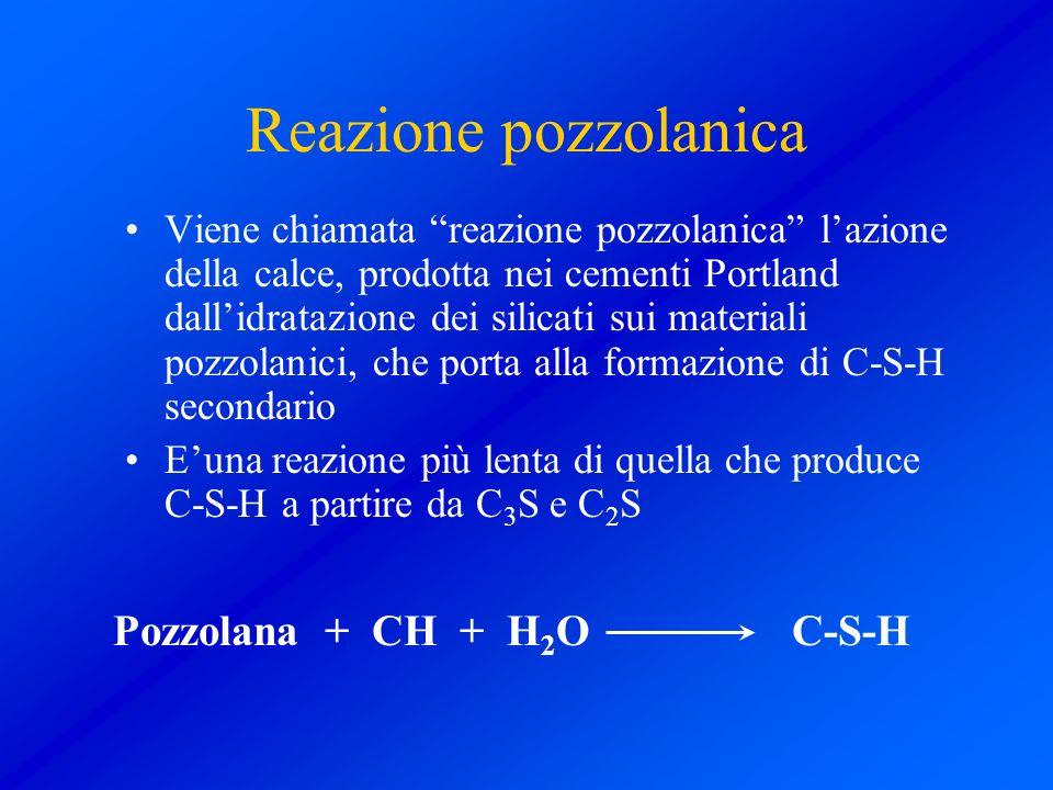 Reazione pozzolanica Pozzolana + CH + H2O C-S-H