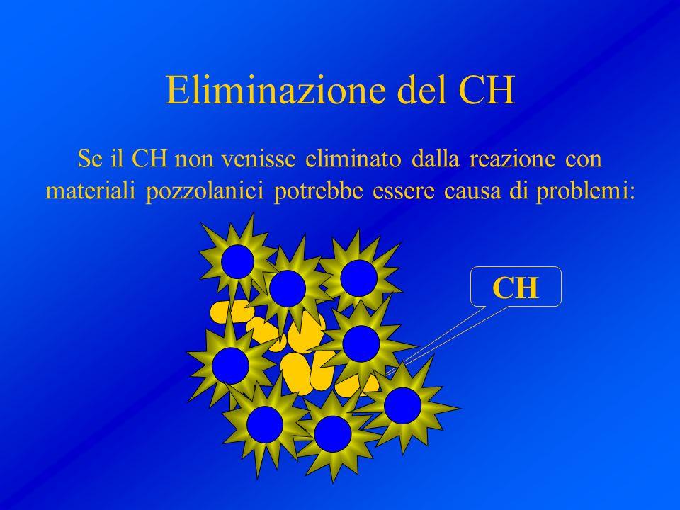 Eliminazione del CH Se il CH non venisse eliminato dalla reazione con materiali pozzolanici potrebbe essere causa di problemi: