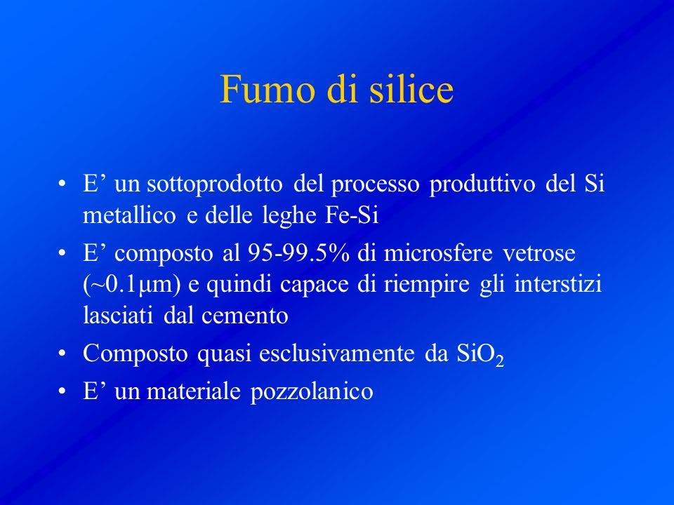 Fumo di silice E' un sottoprodotto del processo produttivo del Si metallico e delle leghe Fe-Si.