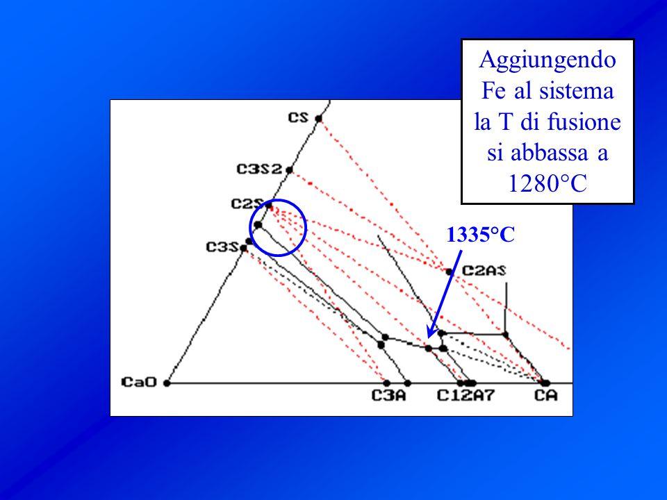 Aggiungendo Fe al sistema la T di fusione si abbassa a 1280°C