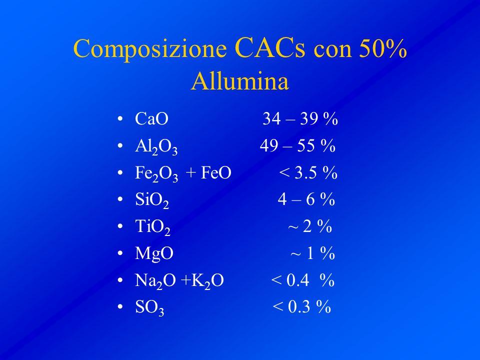Composizione CACs con 50% Allumina