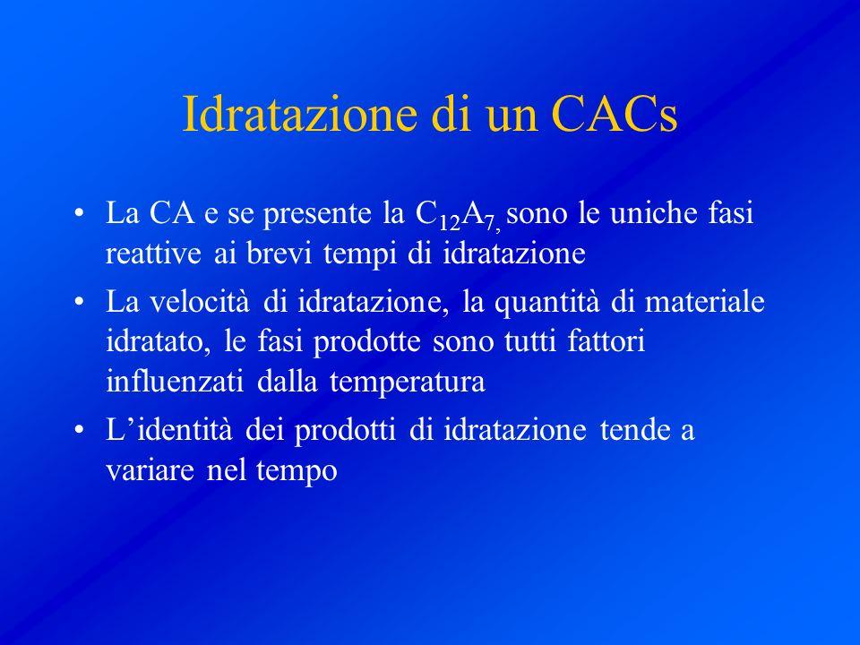 Idratazione di un CACs La CA e se presente la C12A7, sono le uniche fasi reattive ai brevi tempi di idratazione.