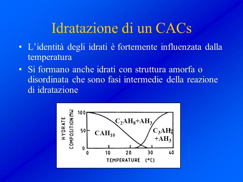 Idratazione di un CACs L'identità degli idrati è fortemente influenzata dalla temperatura.