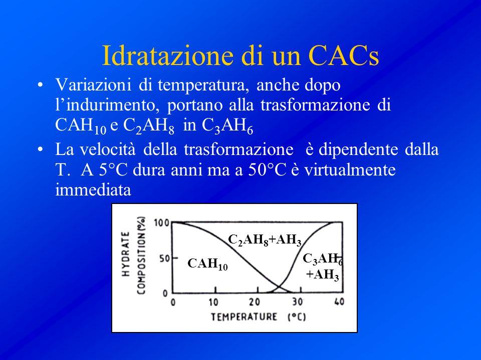 Idratazione di un CACs Variazioni di temperatura, anche dopo l'indurimento, portano alla trasformazione di CAH10 e C2AH8 in C3AH6.