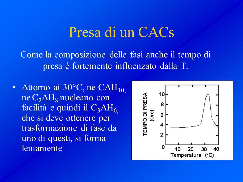 Presa di un CACs Come la composizione delle fasi anche il tempo di presa è fortemente influenzato dalla T: