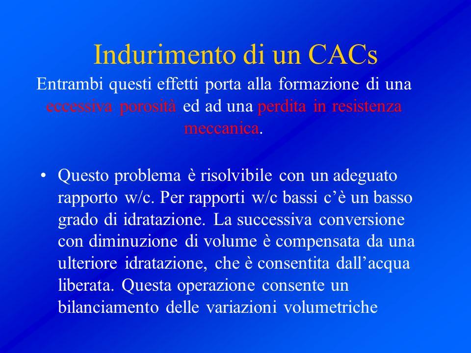 Indurimento di un CACs Entrambi questi effetti porta alla formazione di una eccessiva porosità ed ad una perdita in resistenza meccanica.