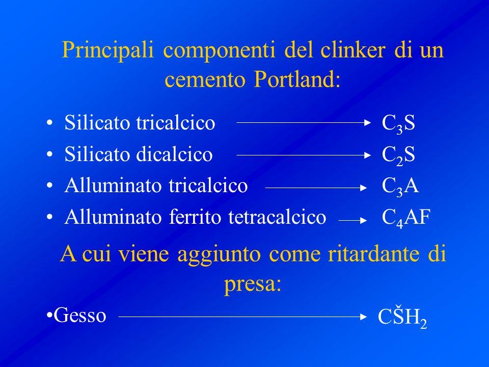 Principali componenti del clinker di un cemento Portland:
