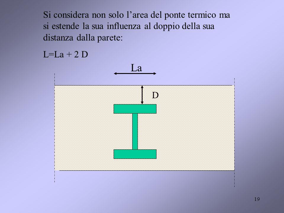 Si considera non solo l'area del ponte termico ma si estende la sua influenza al doppio della sua distanza dalla parete: