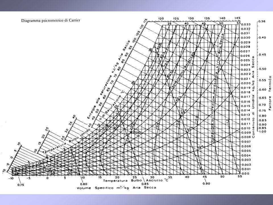 Diagramma psicrometrico